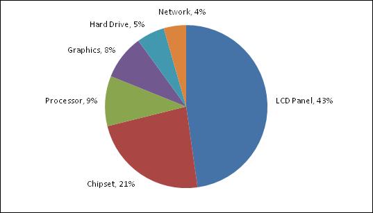 Cat contribuie fiecare componenta la scaderea autonomiei laptopului