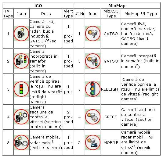 Tipuri de pictograme pentru afisarea camerelor si radarelor fixe pe GPS