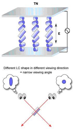 Structura unei matrici LCD TN