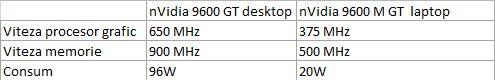 Comparatie a seriei 9600 de la Nvidia
