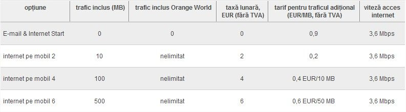 internet mobil Orange