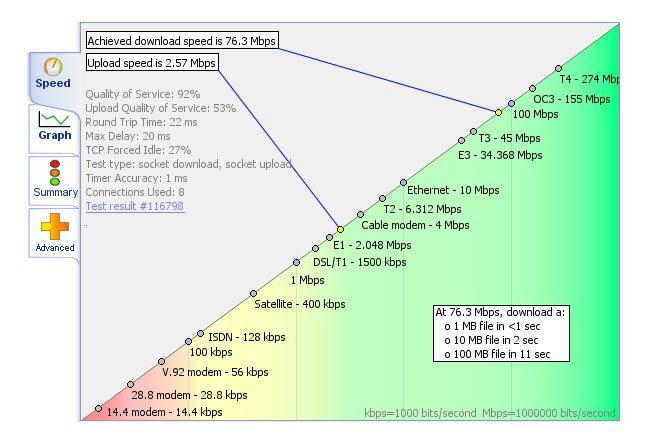 Test viteza internet la Romtelecom