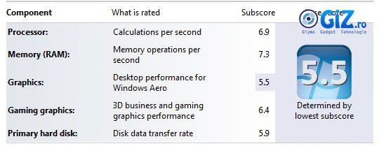 Windows rating: 5.5 puncte