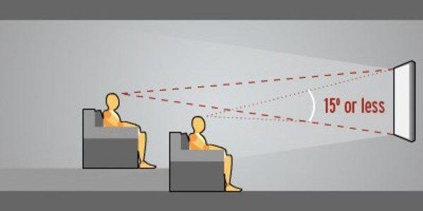 Pentru o vizualizare optima, utilizatorul nu ar trebui sa isi ridice capul la un unghi mai mare de 15 grade