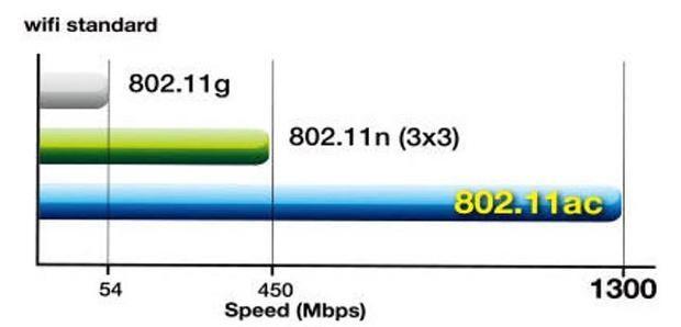 wi-fi standard ac