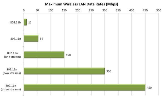 wi-fi standard n