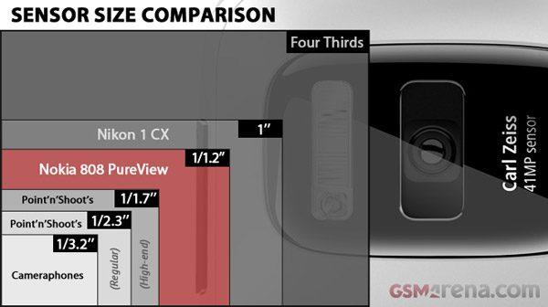 Dimensiunile senzorului de pe Nokia 808