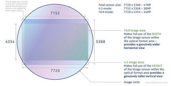 De ce nu se pot utiliza tot cei 41 MPx ai senzorului
