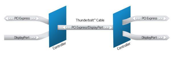 Thunderbolt – Interfaţa universală pentru conexiuni prin cablu