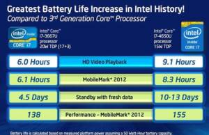 Intel Haswell Battery