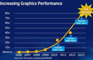 Intel Haswell Graphics