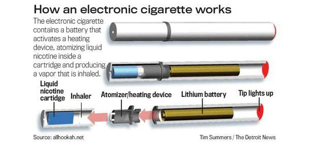Cum functioneaza o tigara electronica