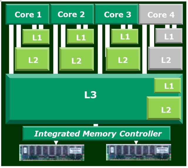 Cache-Procesor