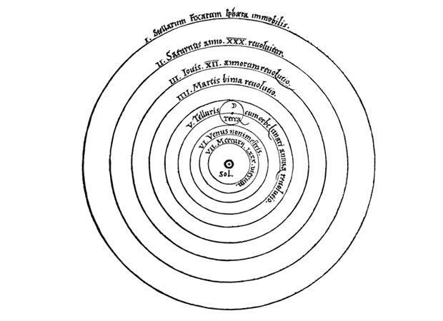 Sistemul solar, asa cum a fost el gandit de Copernic