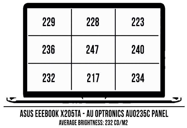 Valorile luminozitatii ecranului lui X205TA