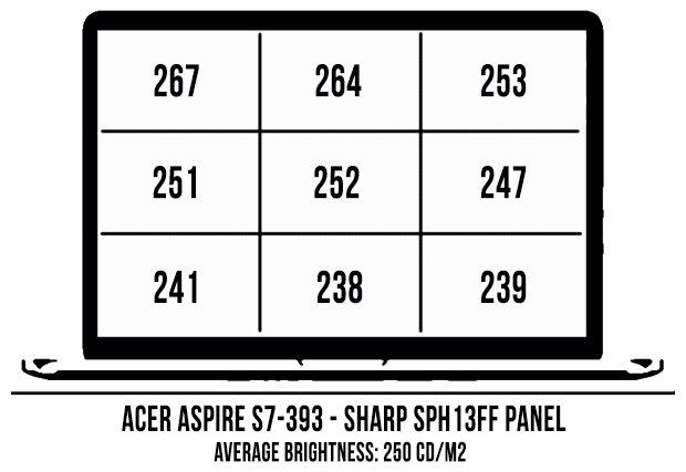 acer-aspire-s7-ecran-luminozitate-2