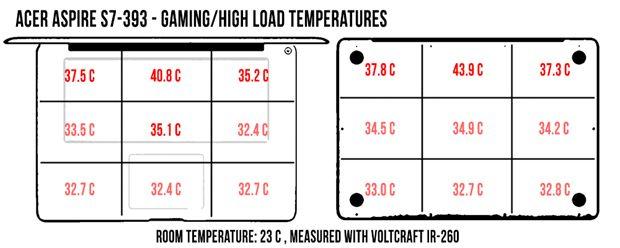 acer-aspire-s7-temperaturi-highload