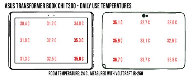 asus-chi-t300-temperatures-dailyuse
