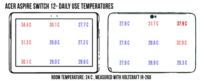 acer-aspire-switch-temp-daily-use-780x312