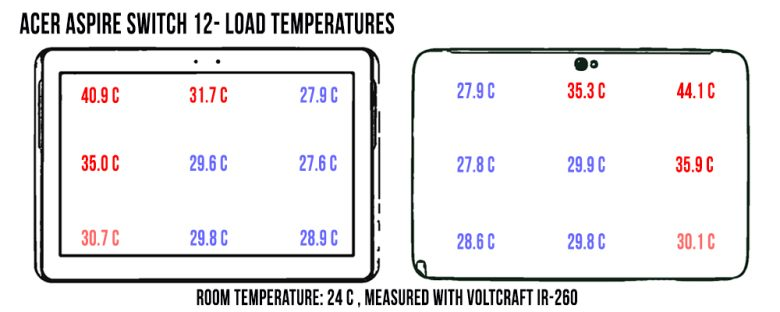 acer-aspire-switch-temp-load-780x312
