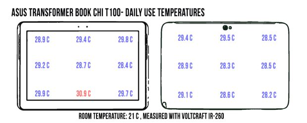 asus-chi-100-temp-dailyuse