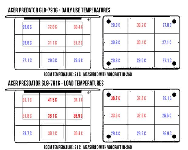acer-predator-17-temperaturi