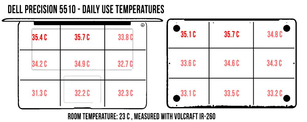 Temperaturile în utilizare normală