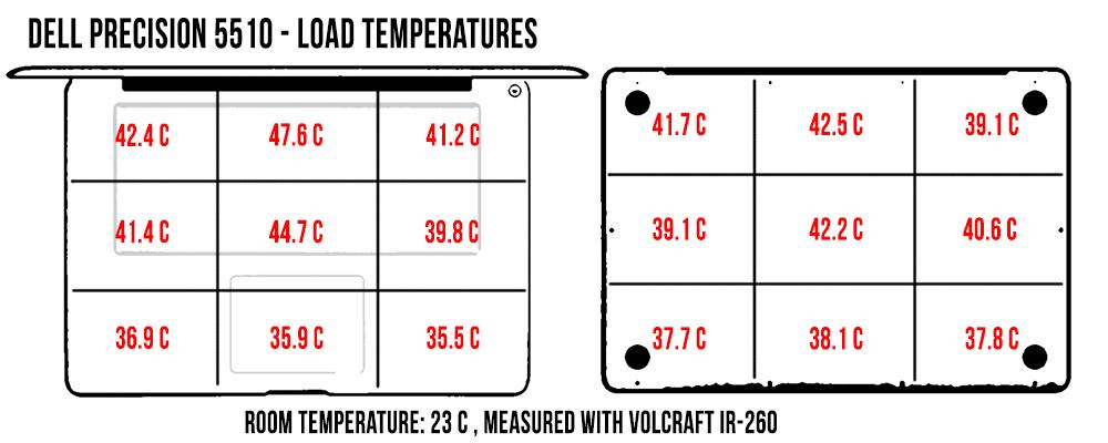 Temperaturile în load