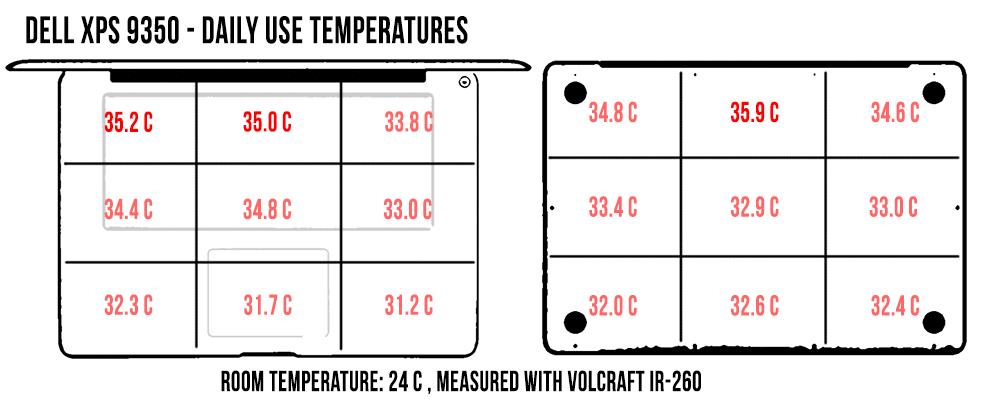 temperatures-dailyuse-xps9350