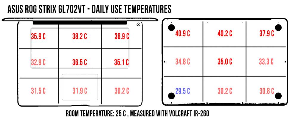 asus-rog-strix-gl702vt-temperaturi-daily-use