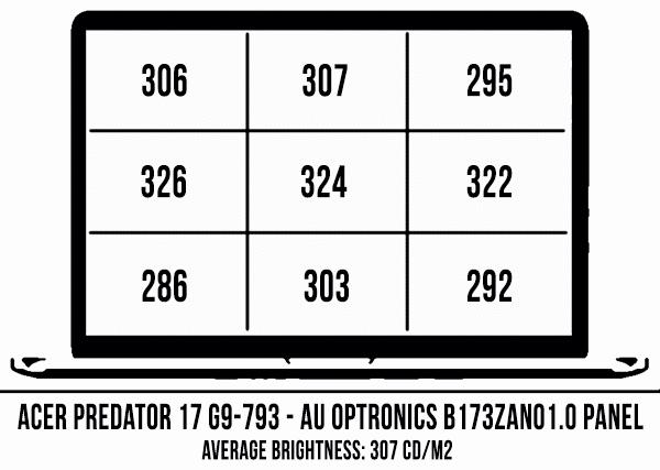 acer-predator-17-ecran-luminozitate
