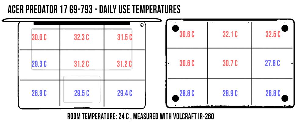 acer-predator-17-temperaturi-daily