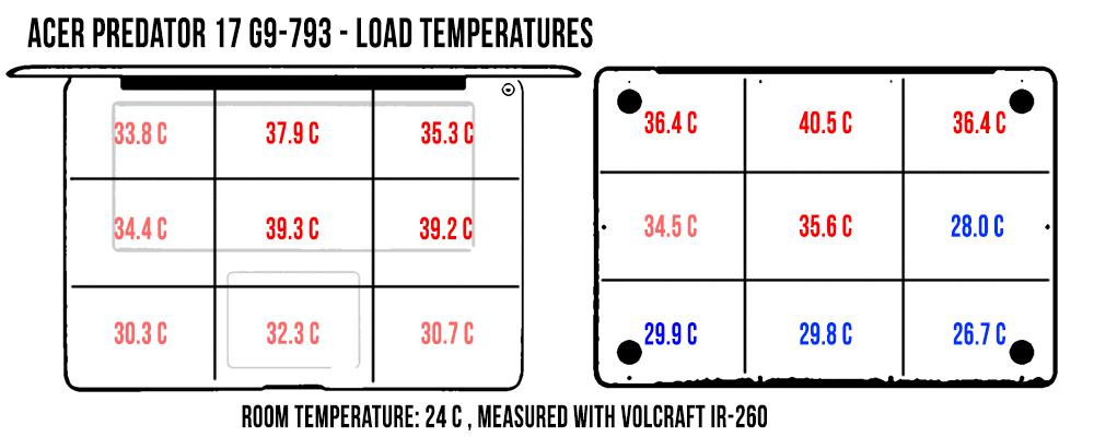 acer-predator-17-temperaturi-load