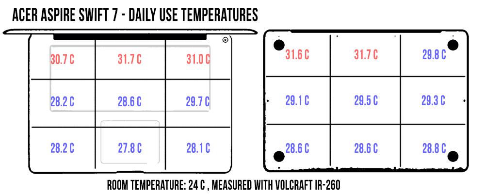 acer-swift-7-temperaturi-dailyuse