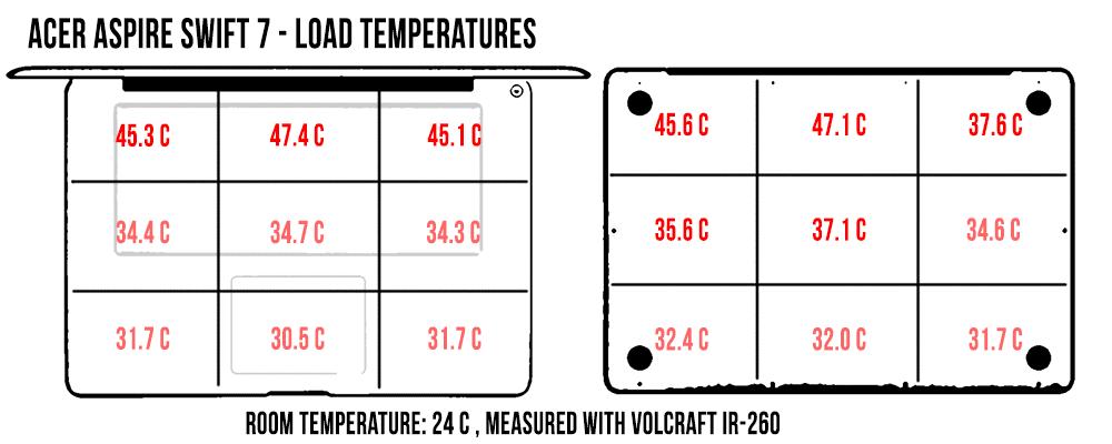 acer-swift-7-temperaturi-load