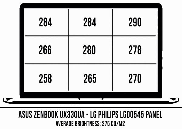 asus-zenbook-ux330ua-luminozitate-distributie