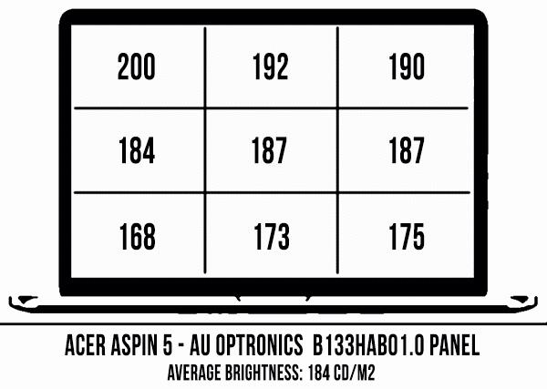 acer-spin-5-ecran-luminozitate-acoperire