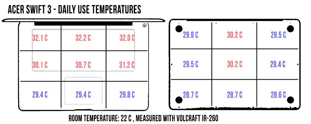 acer-swift-3-temperaturi-dailyuse