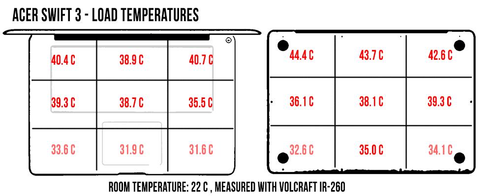 acer-swift-3-temperaturi-load