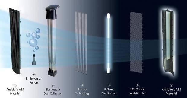 purificator de aer cu catalizator