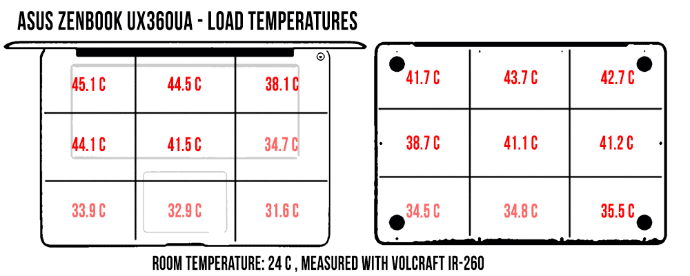 asus zenbook flip ux360ua temperaturi in LOAD