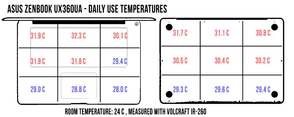 asus zenbook flip ux360ua temperaturi in utilizare normala