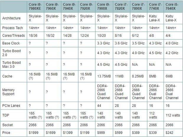 Procesoare-Intel-Corei9-Corei7-Corei5-X