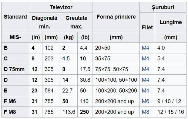 suport-tv-reglare-standarde