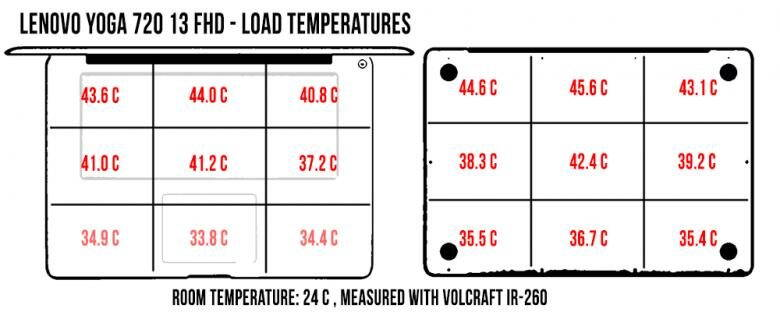 temperatures-load-yoga72013-780x312_1