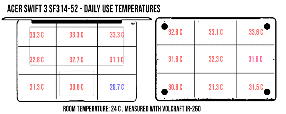 temperatures-dailyuse-acer-swift3