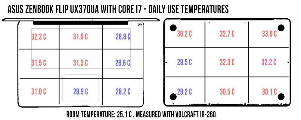 temperatures-dailyuse-zenbook-ux370_1