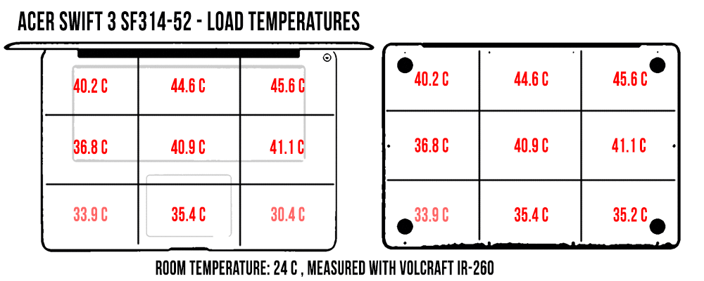 temperatures-load-acer-swift3