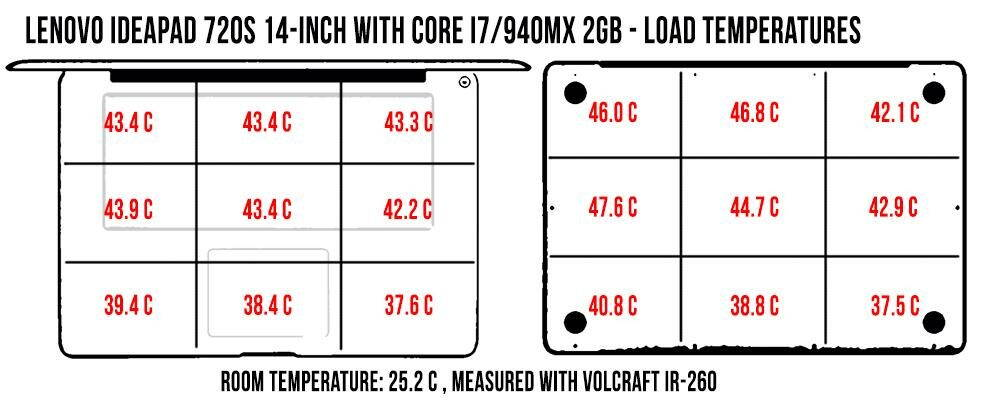 temperatures-load-ideapad720s_1