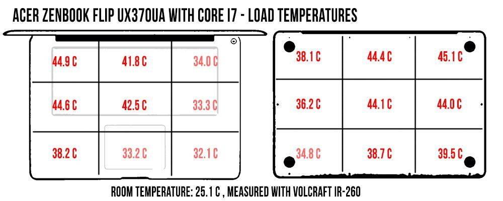 temperatures-load-zenbook-ux370_1